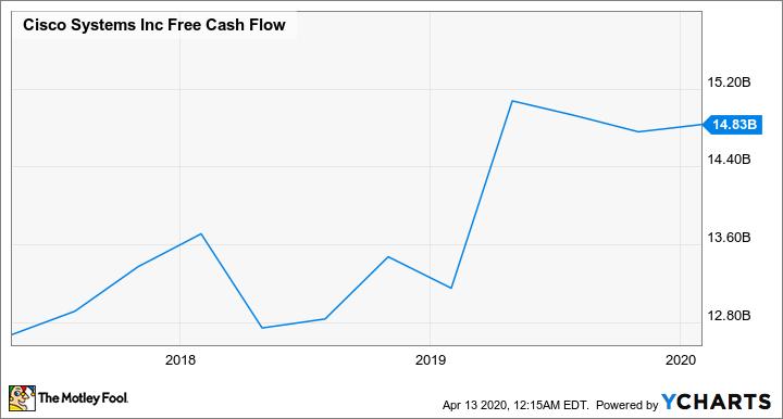 CSCO Free Cash Flow Chart