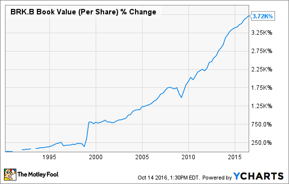 BRK.B Book Value (Per Share) Chart