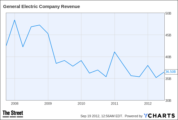 GE Revenue Chart