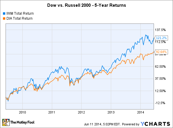 IWM Total Return Price Chart