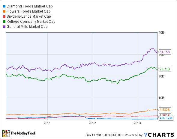 DMND Market Cap Chart