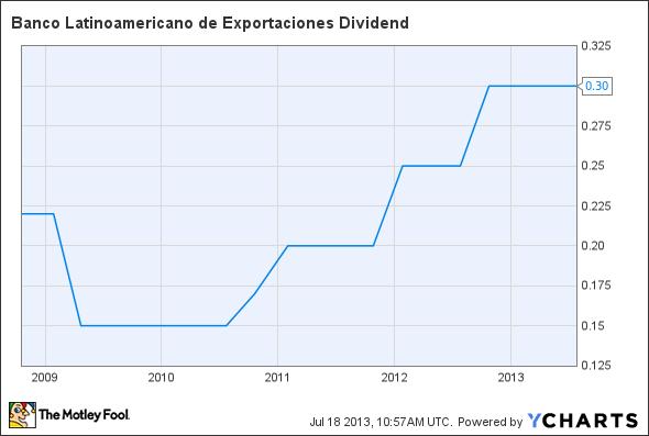 BLX Dividend Chart