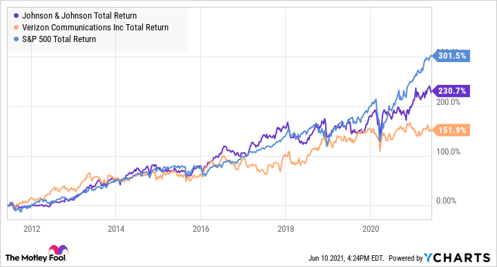 JNJ Total Return Level Chart