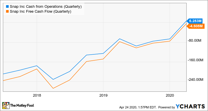 SNAP Cash from Operations (Quarterly) Chart