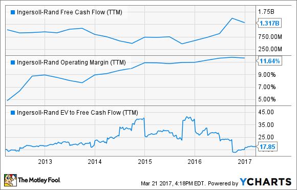 IR Free Cash Flow (TTM) Chart