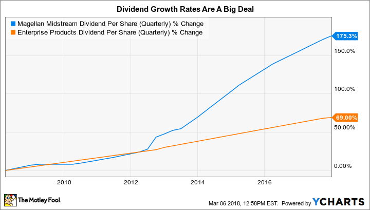 how to find dividends per share math