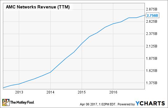 AMCX Revenue (TTM) Chart