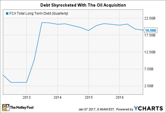 FCX Total Long Term Debt (Quarterly) Chart