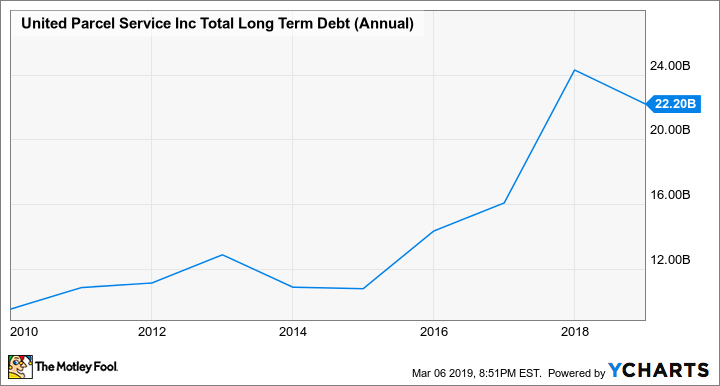 UPS Total Long Term Debt (Annual) Chart