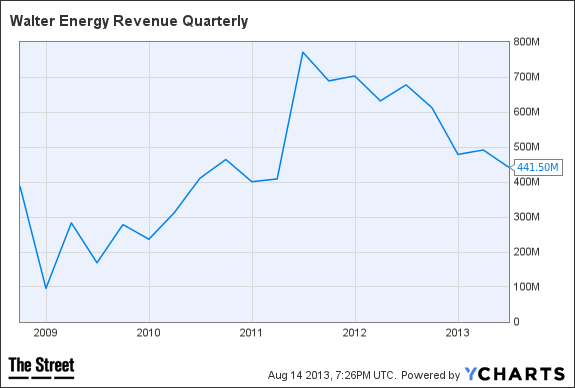 WLT Revenue Quarterly Chart