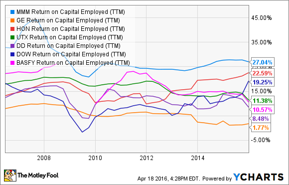 MMM Return on Capital Employed (TTM) Chart