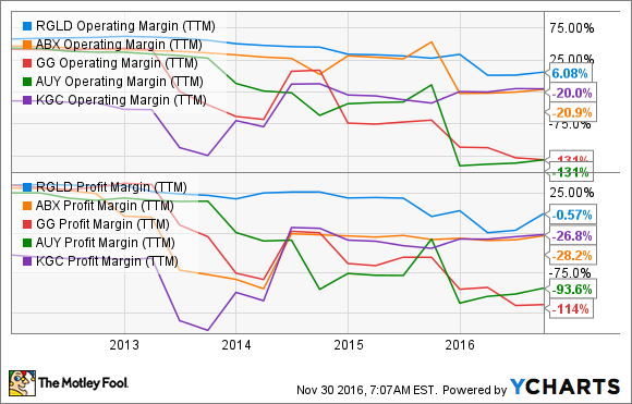 RGLD Operating Margin (TTM) Chart