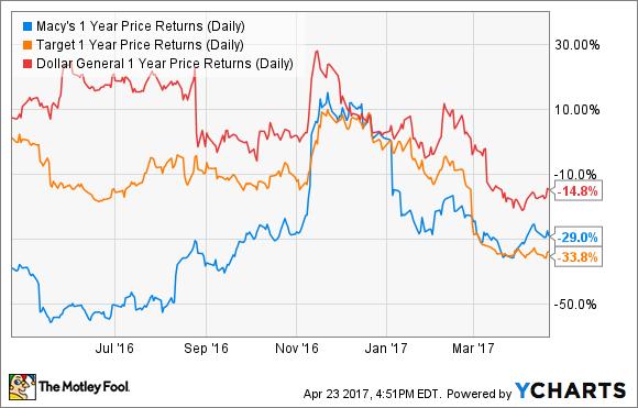 M 1 Year Price Returns (Daily) Chart