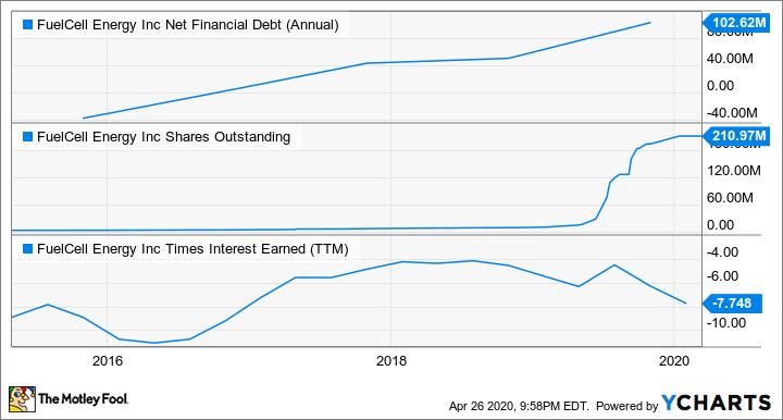 FCEL Net Financial Debt (Annual) Chart