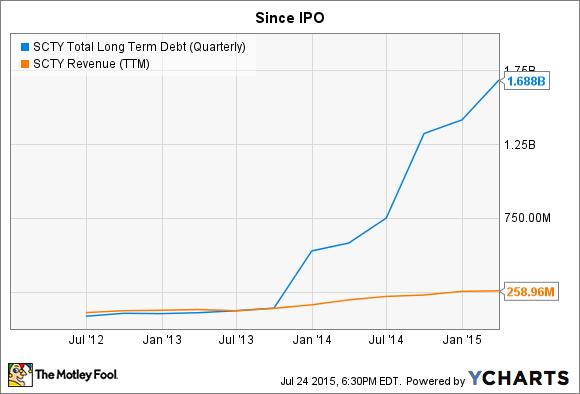 SCTY Total Long Term Debt (Quarterly) Chart