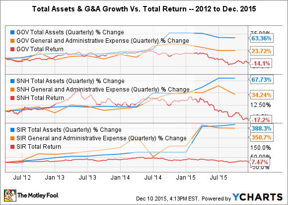 GOV Total Assets (Quarterly) Chart
