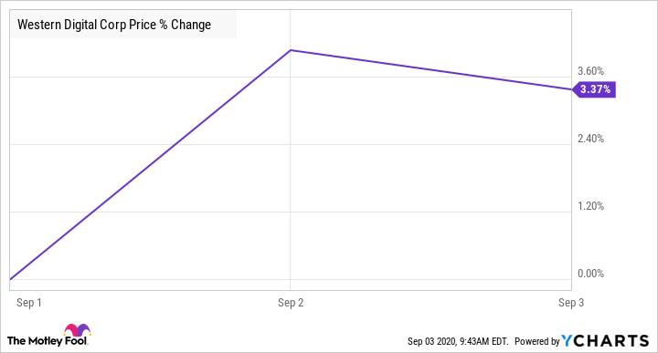 WDC Chart
