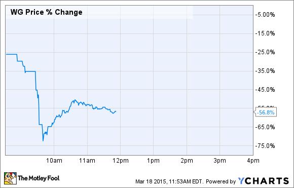 WG Price Chart