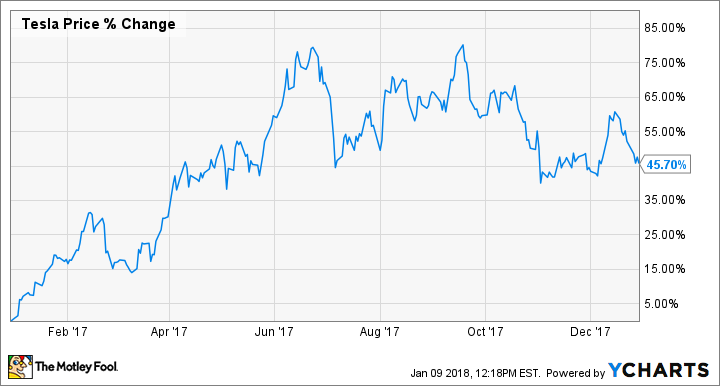 Why Shares of Tesla (TSLA) Rose 46% in 2017 | The Motley Fool