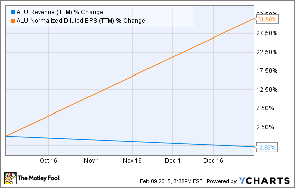 ALU Revenue (TTM) Chart