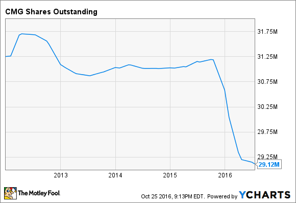 CMG Shares Outstanding Chart