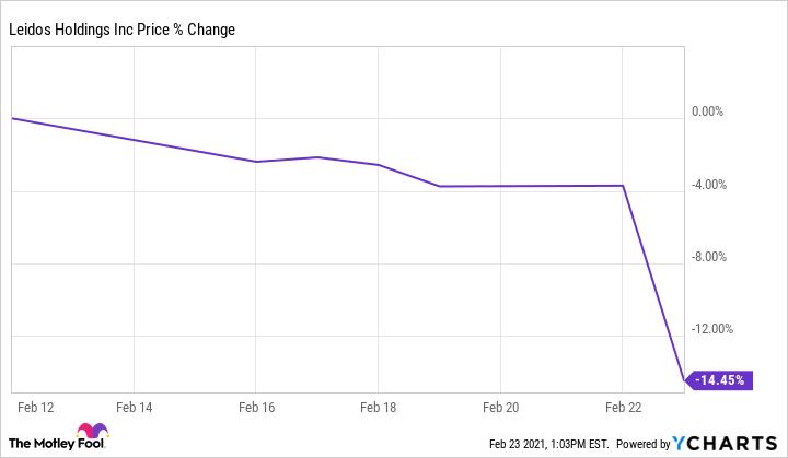 LDOS Chart