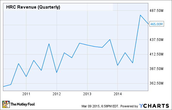 HRC Revenue (Quarterly) Chart