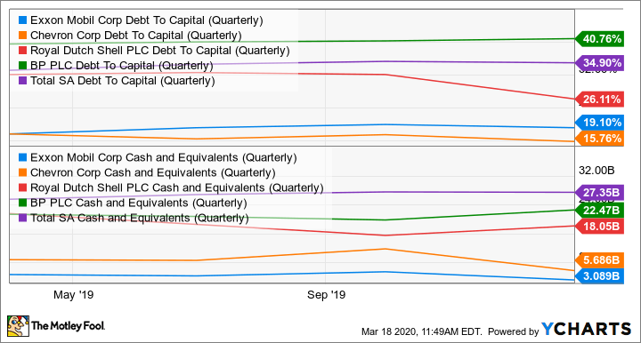 XOM Debt To Capital (Quarterly) Chart