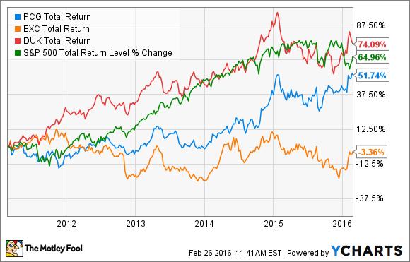 PCG Total Return Price Chart