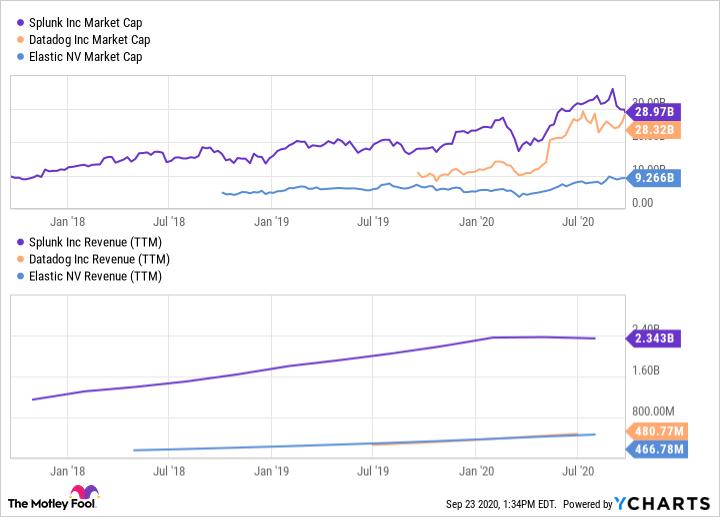 SPLK Market Cap Chart