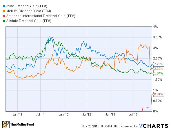 AFL Dividend Yield (TTM) Chart
