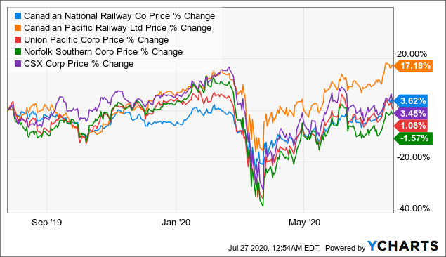 Stock Price Chart on North American Railroad Stocks