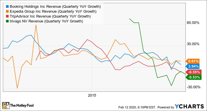 BKNG Revenue (Quarterly YoY Growth) Chart