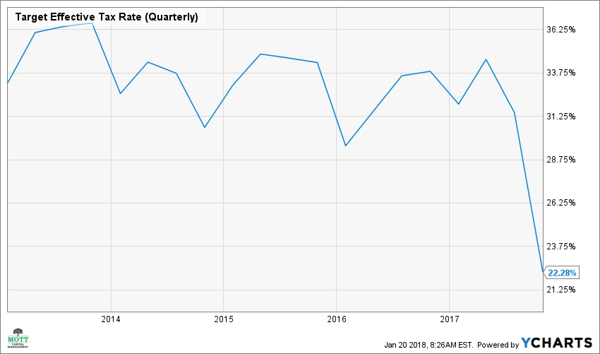 TGT Effective Tax Rate (Quarterly) Chart
