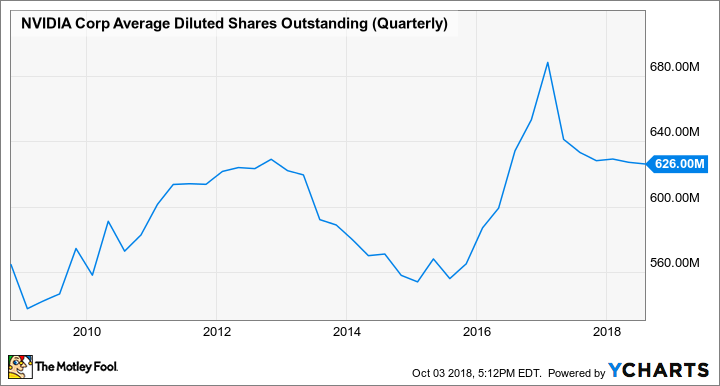 NVDA Average Diluted Shares Outstanding (Quarterly) Chart