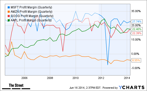 MSFT Profit Margin (Quarterly) Chart