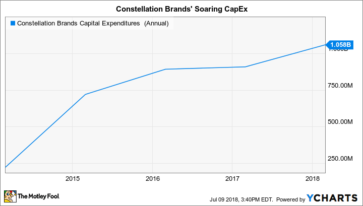 STZ Capital Expenditures  (Annual) Chart