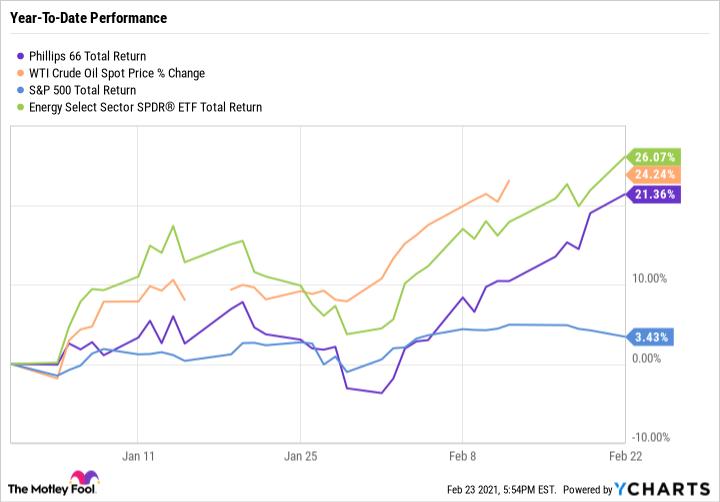 PSX Total Return Level Chart