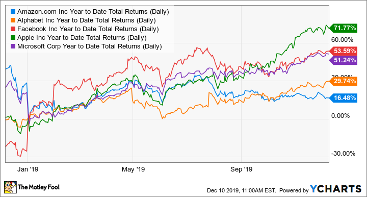 AMZN Year to Date Total Returns (Daily) Chart