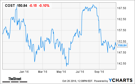 Costco (COST) Stock Up, Morgan Stanley: Amazon com Doesn't Pose a