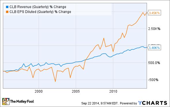 CLB Revenue (Quarterly) Chart