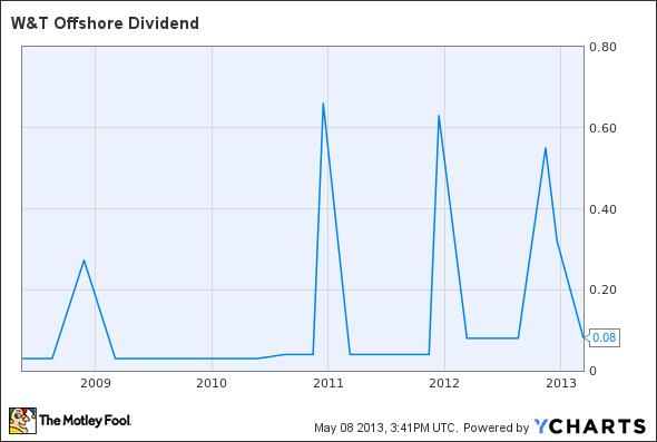 WTI Dividend Chart