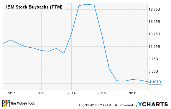 IBM Stock Buybacks (TTM) Chart