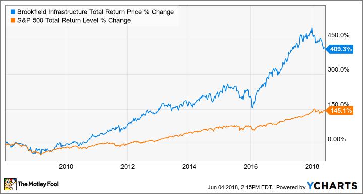 BIP Total Return Price Chart