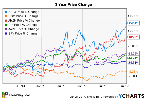 NFLX, HOG, AMZN, DIS, AAPL, SPY Price % Change Chart