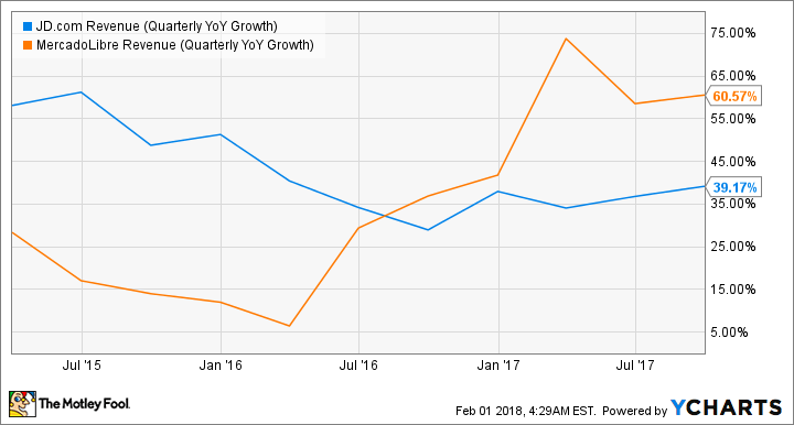 JD Revenue (Quarterly YoY Growth) Chart