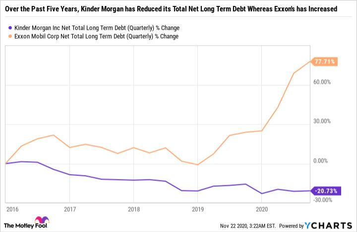 KMI Net Total Long Term Debt (Quarterly) Chart