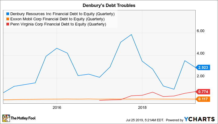DNR Financial Debt to Equity (Quarterly) Chart