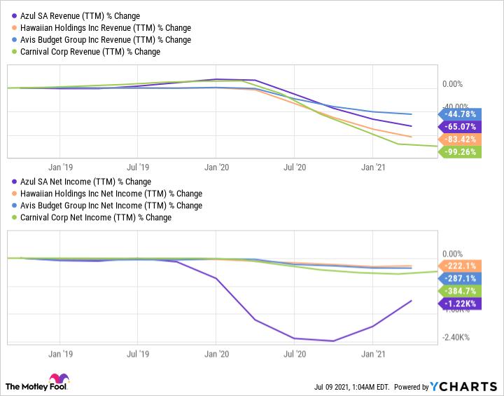 AZUL Revenue (TTM) Chart