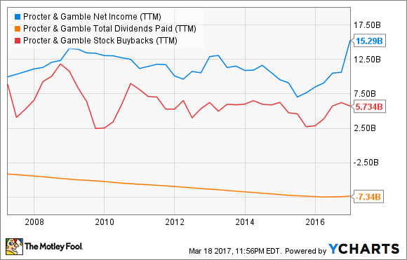 PG Net Income (TTM) Chart